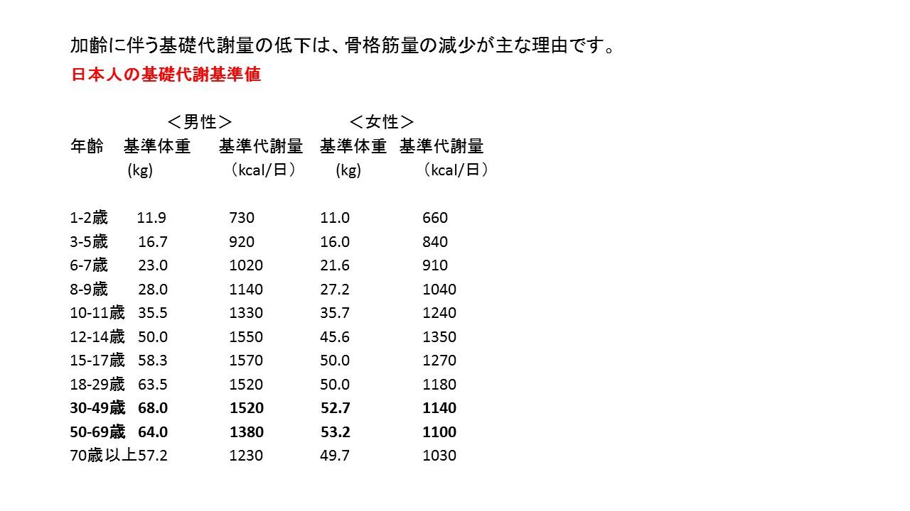 %e5%8a%a0%e9%bd%a2%e3%81%ab%e4%bc%b4%e3%81%86%e5%9f%ba%e7%a4%8e%e4%bb%a3%e8%ac%9d%e9%87%8f%e3%81%ae%e4%bd%8e%e4%b8%8b%e3%81%af